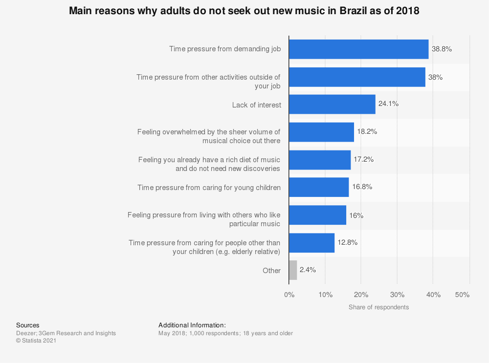 Statistic: Main reasons why adults do not seek out new music in Brazil as of 2018 | Statista