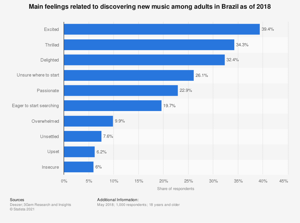 Statistic: Main feelings related to discovering new music among adults in Brazil as of 2018 | Statista