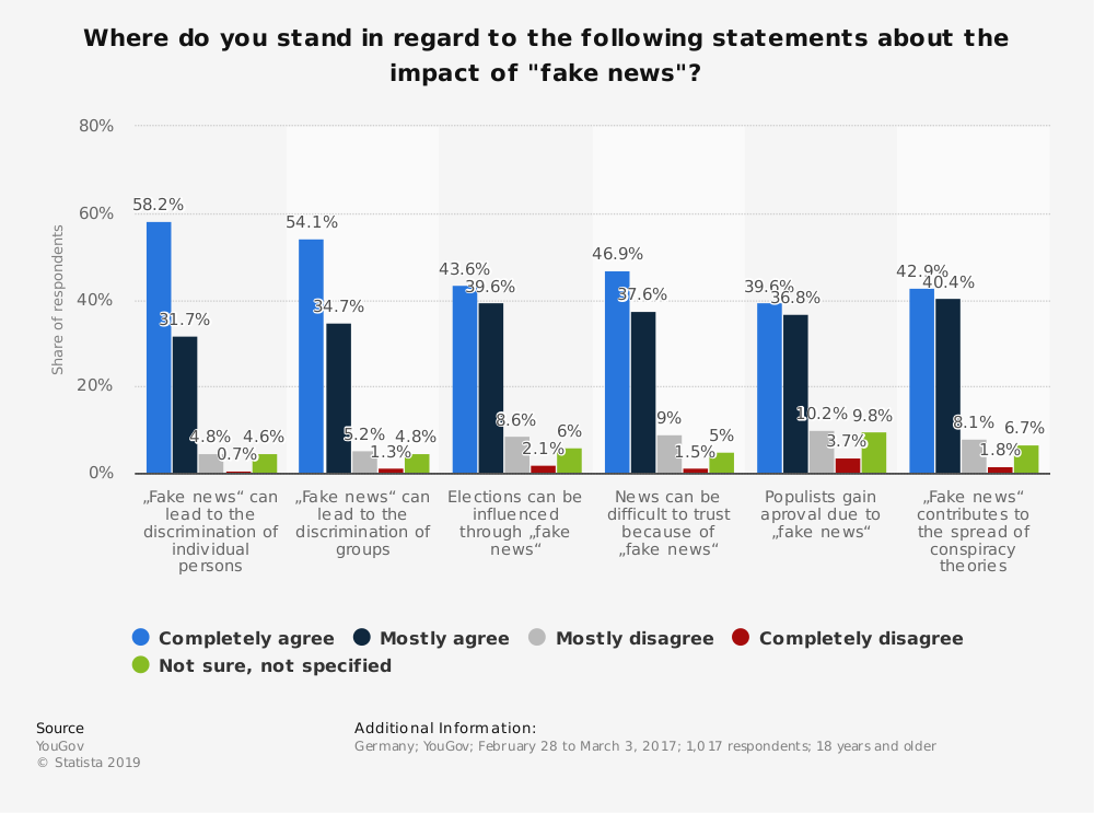"""Statistic: Where do you stand in regard to the following statements about the impact of """"fake news""""? 