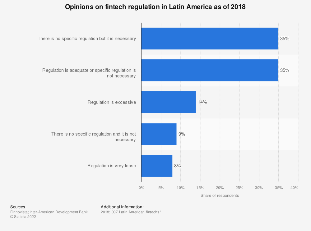 Statistic: Opinions on fintech regulation in Latin America as of 2018 | Statista