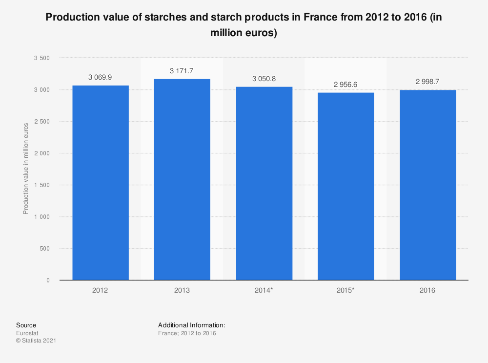 Statistic: Production value of starches and starch products in France from 2012 to 2016 (in million euros) | Statista