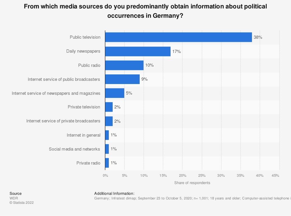 Statistic: From which media sources do you predominantly obtain information about political occurrences in Germany? | Statista