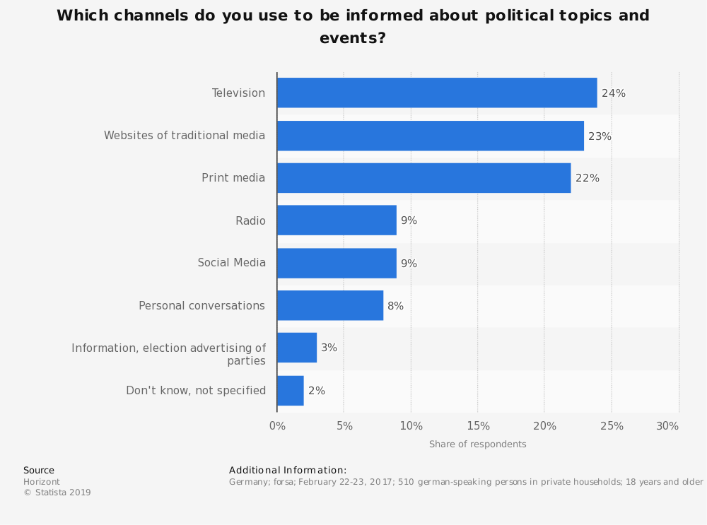 Statistic: Which channels do you use to be informed about political topics and events? | Statista