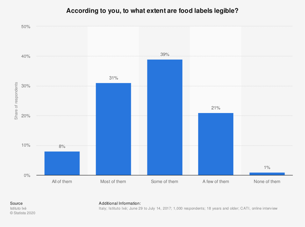 Statistic: According to you, to what extent are food labels legible?   Statista