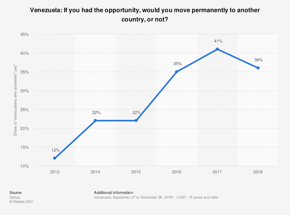 Statistic: Venezuela: If you had the opportunity, would you move permanently to another country, or not? | Statista