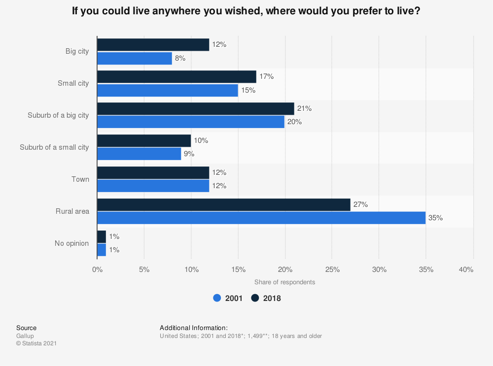 Statistic: If you could live anywhere you wished, where would you prefer to live? | Statista