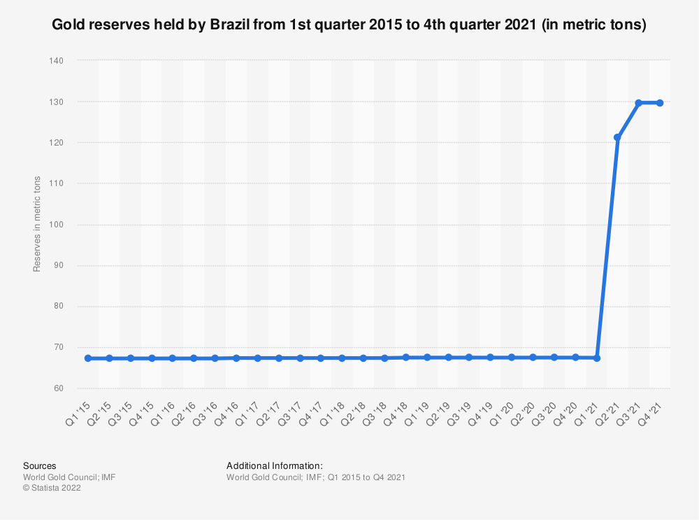 Statistic: Gold reserves held by Brazil from 1st quarter 2015 to 3rd quarter 2018 (in metric tons) | Statista