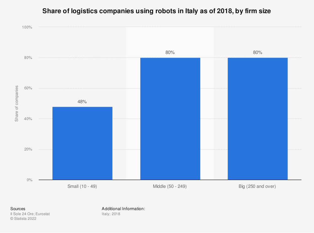 Statistic: Share of logistics companies using robots in Italy as of 2018, by firm size | Statista