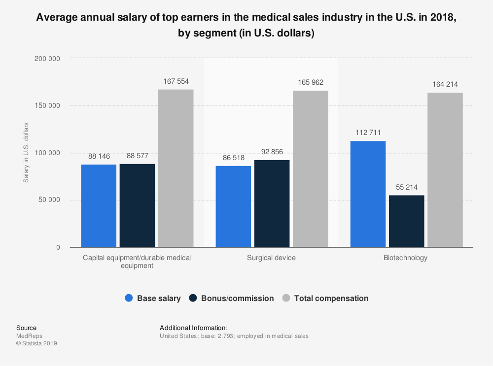 Statistic: Average annual salary of top earners in the medical sales industry in the U.S. in 2018, by segment (in U.S. dollars) | Statista
