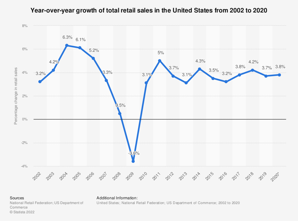 Statistic: Year-over-year growth of total retail sales in the United States from 2002 to 2019 | Statista