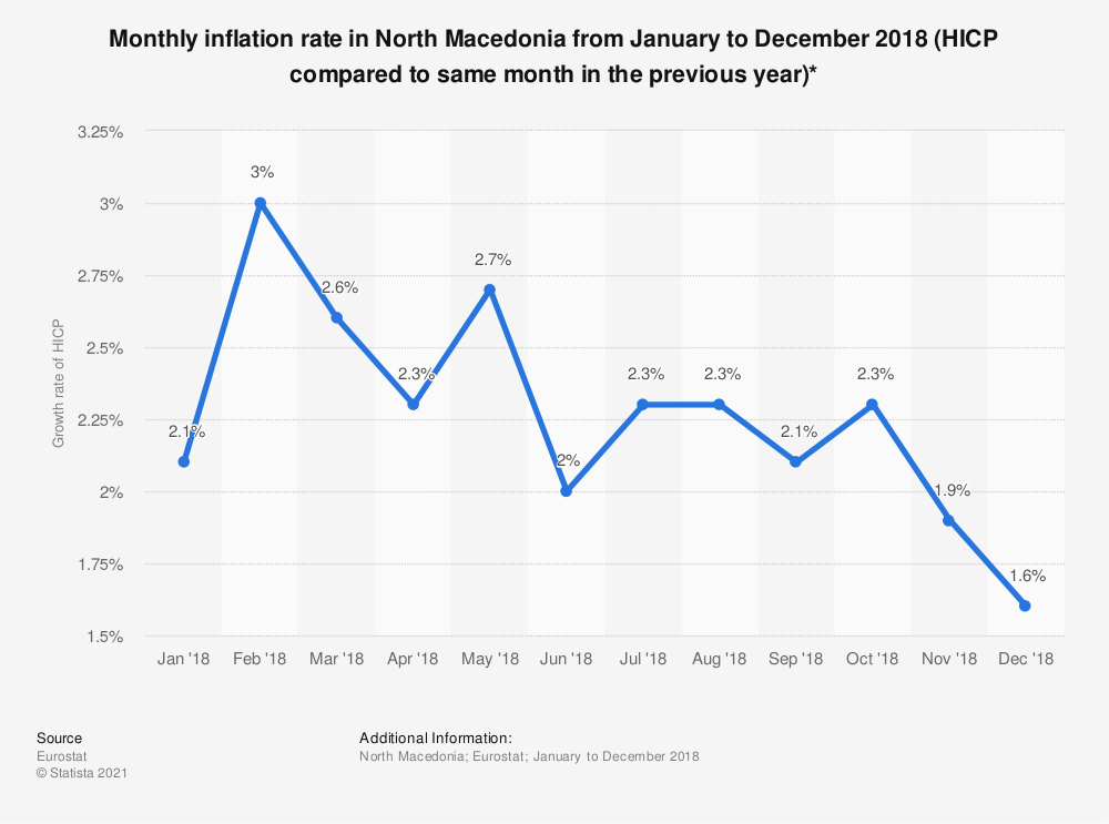 Statistic: Monthly inflation rate in North Macedonia from January to December 2018 (HICP compared to same month in the previous year)* | Statista