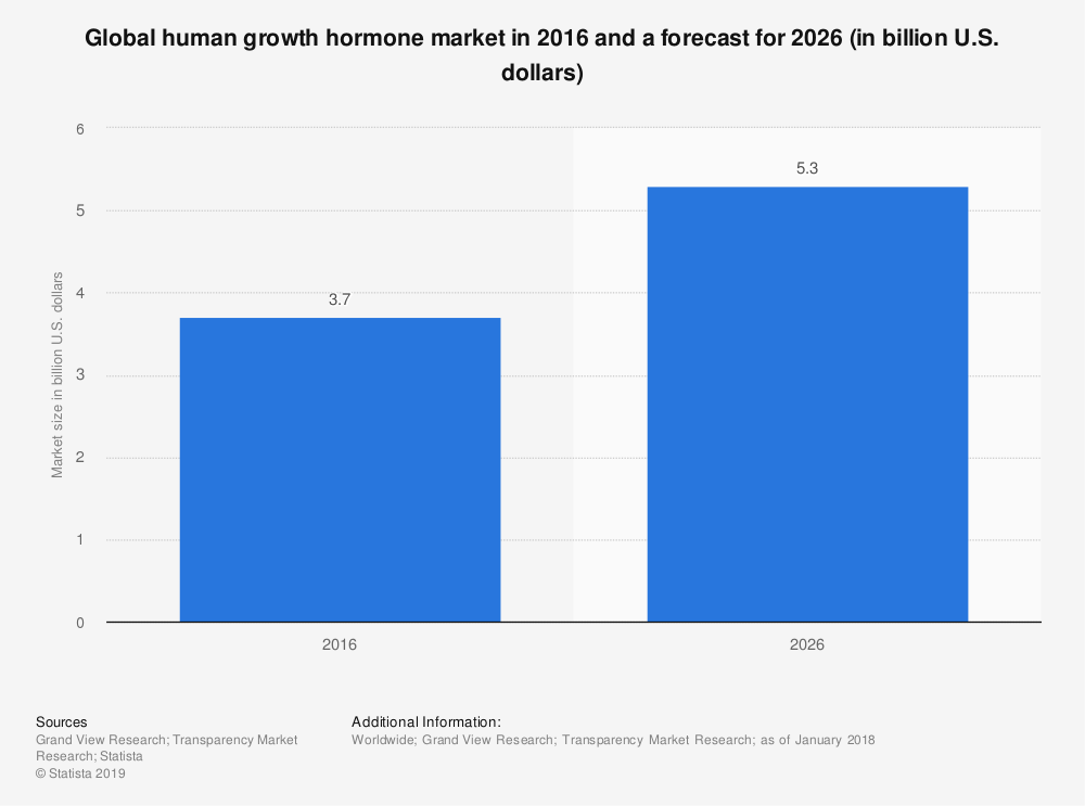 Statistic: Global human growth hormone market in 2016 and a forecast for 2026 (in billion U.S. dollars) | Statista