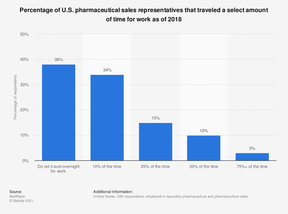 Statistic: Percentage of U.S. pharmaceutical sales representatives that traveled a select amount of time for work as of 2018 | Statista