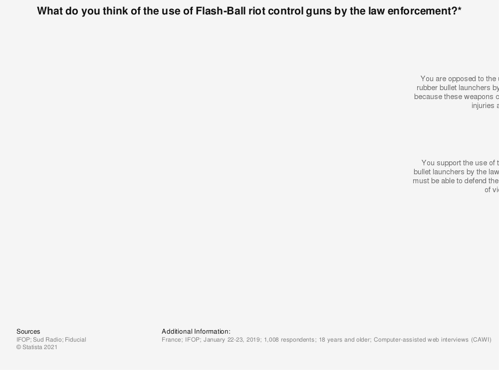 Statistic: What do you think of the use of Flash-Ball riot control guns by the law enforcement?* | Statista