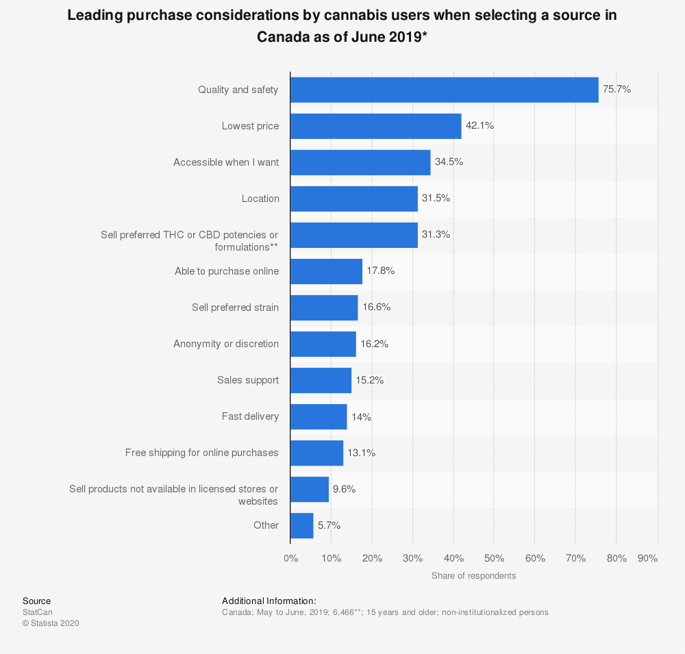 Statistic: Leading purchase considerations by cannabis users when selecting a source in Canada as of June 2019* | Statista