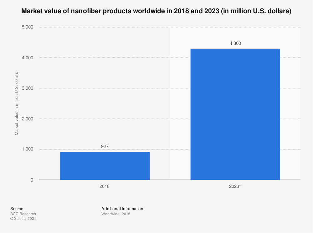 Statistic: Market value of nanofiber products worldwide in 2018 and 2023 (in million U.S. dollars) | Statista