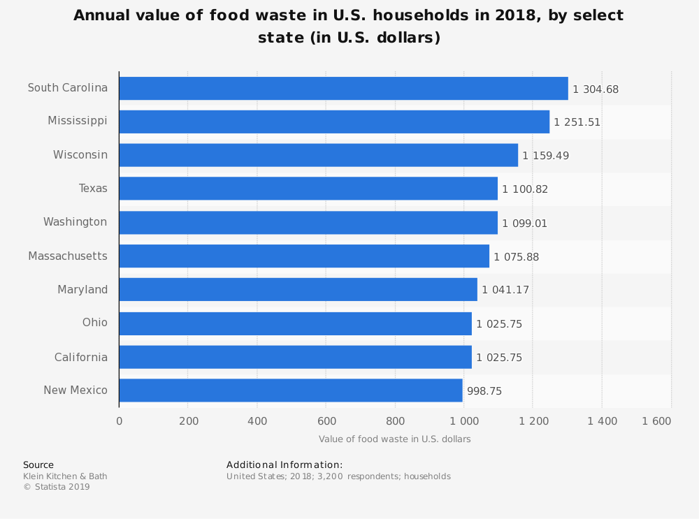 Statistic: Annual value of food waste in U.S. households in 2018, by select state (in U.S. dollars) | Statista