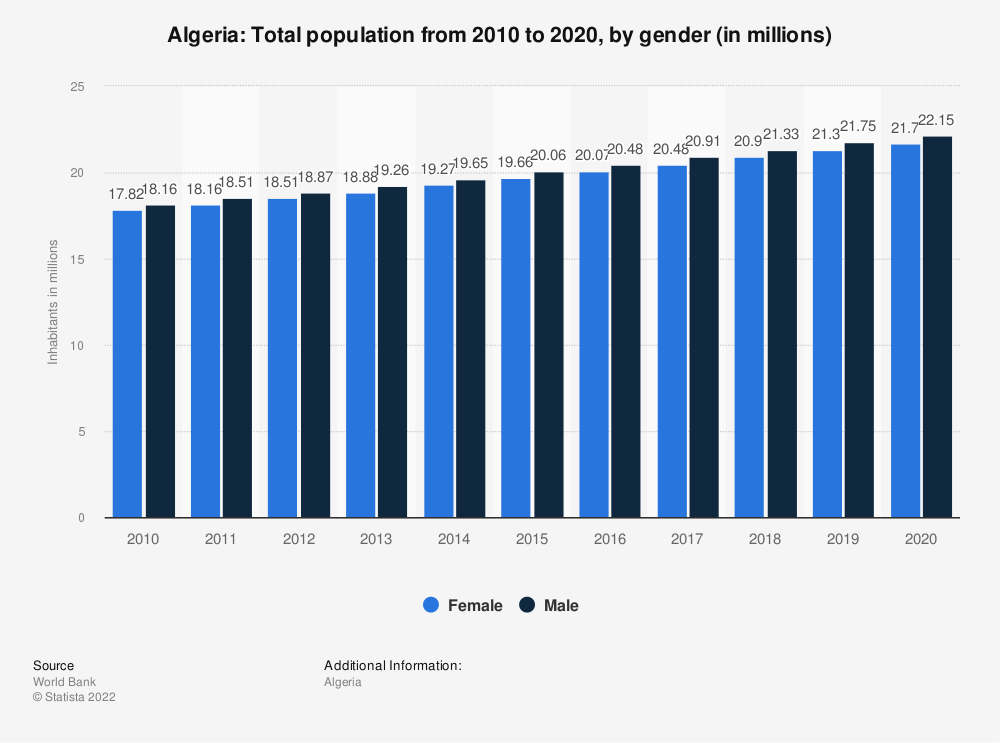 Statistic: Algeria: Total population from 2009 to 2019, by gender (in millions) | Statista
