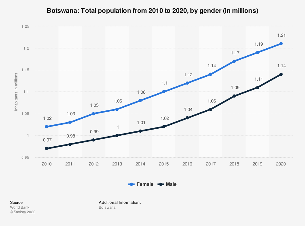 Statistic: Botswana: Total population from 2009 to 2019, by gender (in millions) | Statista