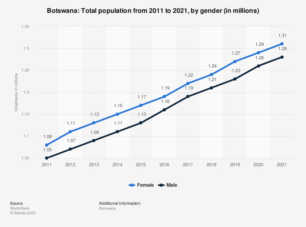 Botswana - total population by gender 2017 | Statista