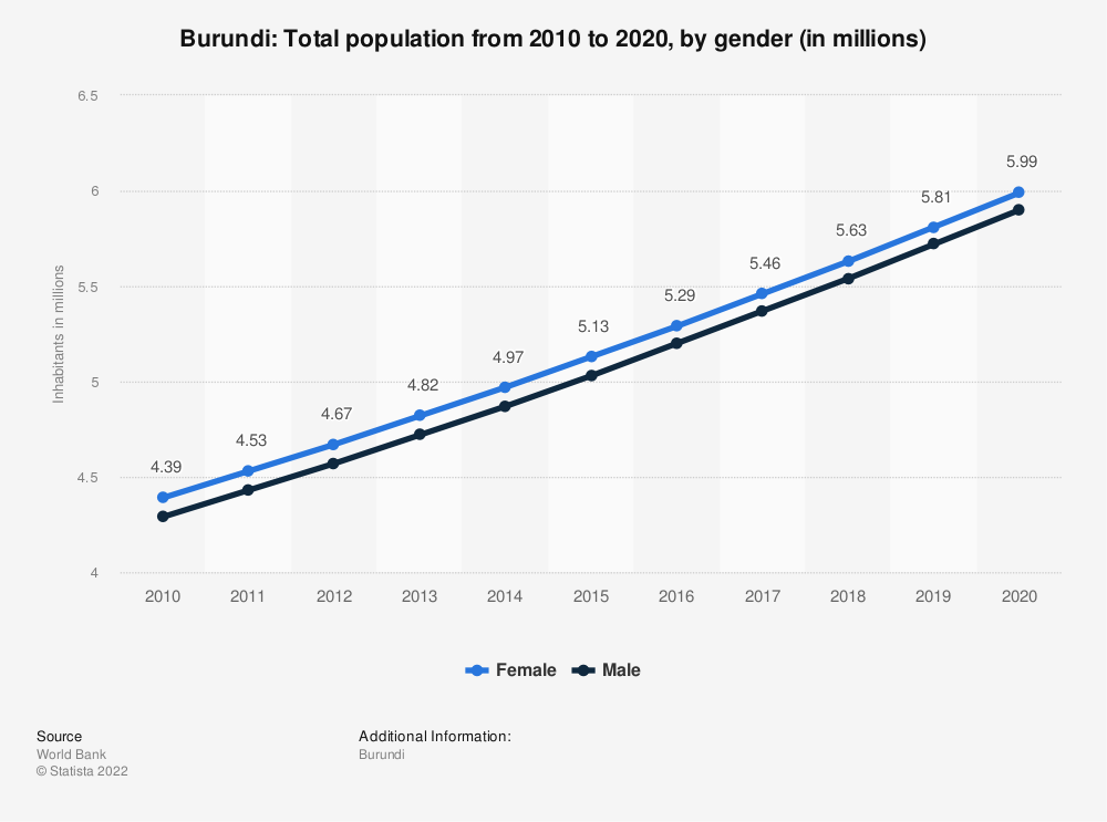 Statistic: Burundi: Total population from 2009 to 2019, by gender (in millions) | Statista