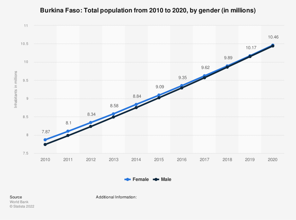 Statistic: Burkina Faso: Total population from 2007 to 2017, by gender (in millions) | Statista