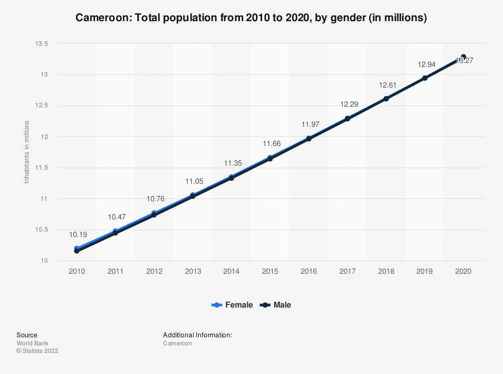 Statistic: Cameroon: Total population from 2008 to 2018, by gender (in millions) | Statista