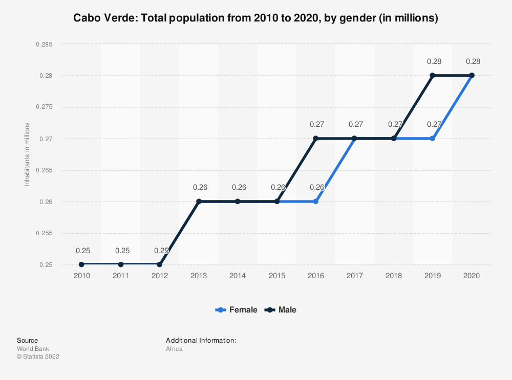 Statistic: Cabo Verde: Total population from 2008 to 2018, by gender (in millions) | Statista