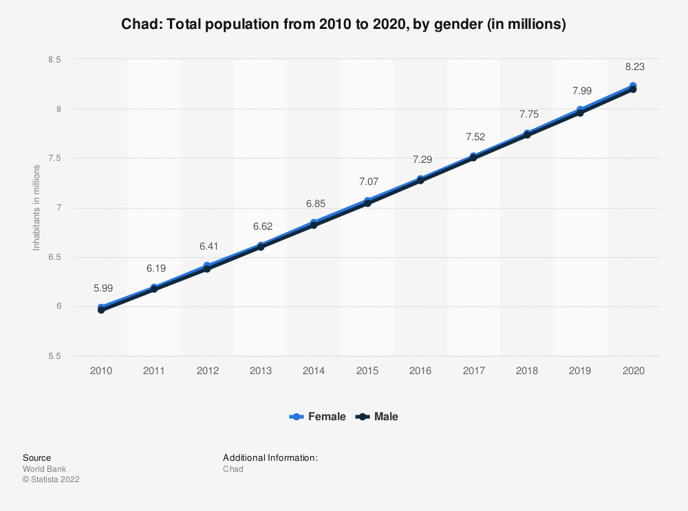 Statistic: Chad: Total population from 2007 to 2017, by gender (in millions) | Statista