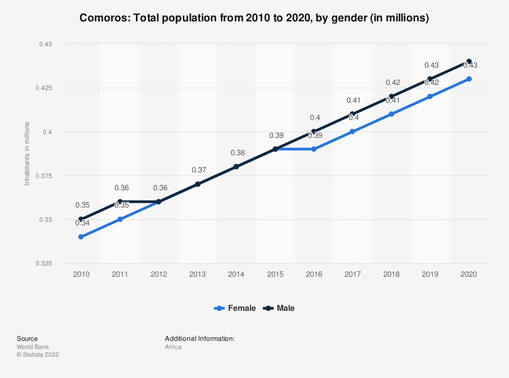 Statistic: Comoros: Total population from 2007 to 2017, by gender (in millions) | Statista