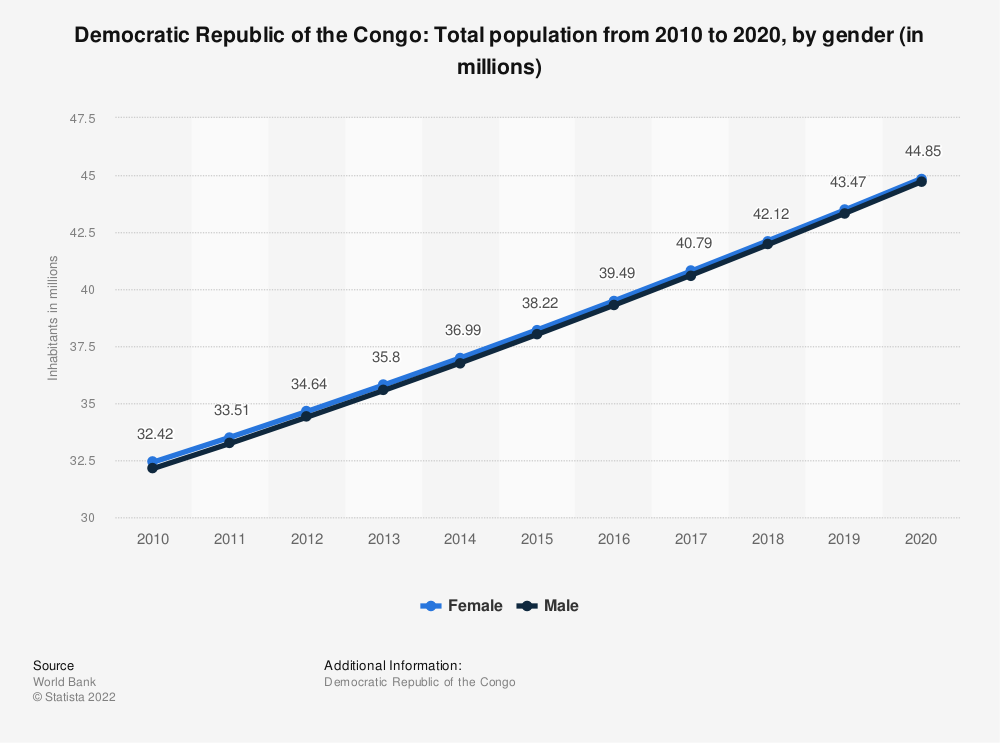 Statistic: Democratic Republic of the Congo: Total population from 2008 to 2018, by gender (in millions) | Statista