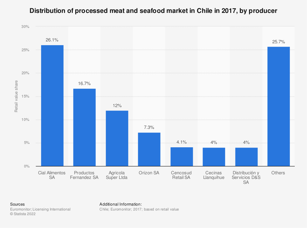Statistic: Distribution of processed meat and seafood market in Chile in 2017, by producer | Statista