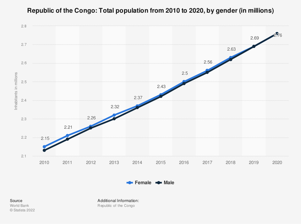 Statistic: Republic of the Congo: Total population from 2007 to 2017, by gender (in millions) | Statista