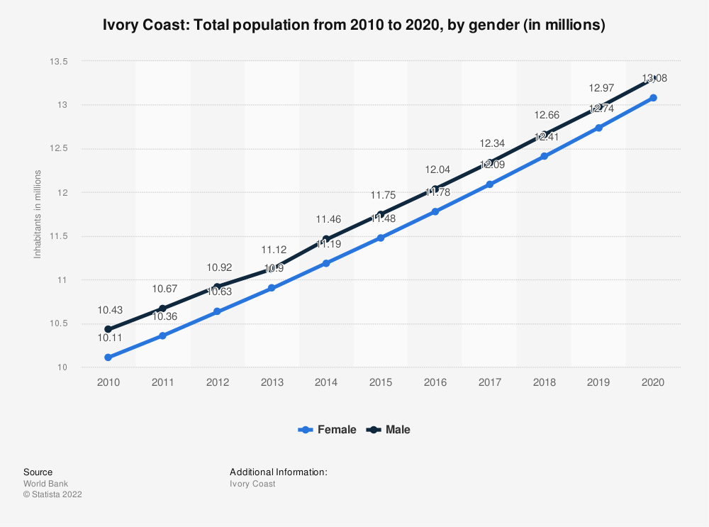 Statistic: Ivory Coast: Total population from 2009 to 2019, by gender (in millions) | Statista