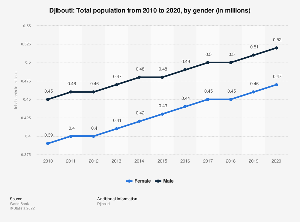 Statistic: Djibouti: Total population from 2009 to 2019, by gender (in millions) | Statista
