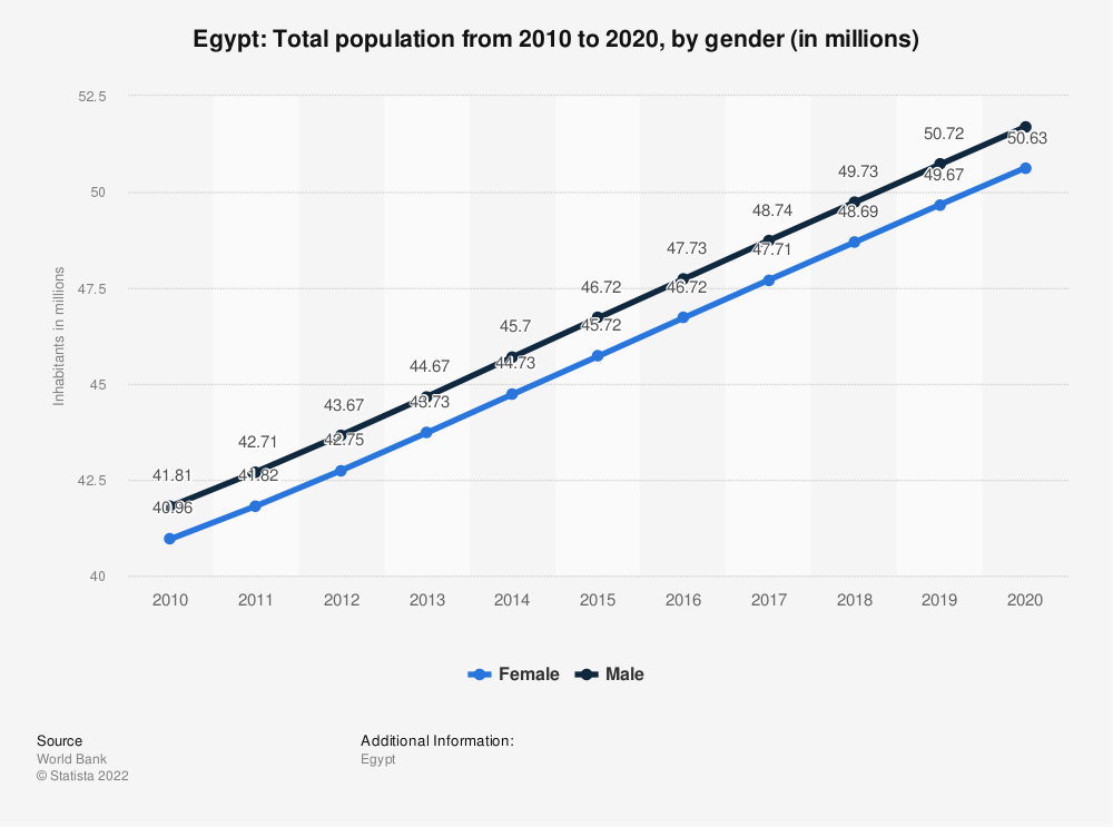 Statistic: Egypt: Total population from 2007 to 2017, by gender (in millions) | Statista