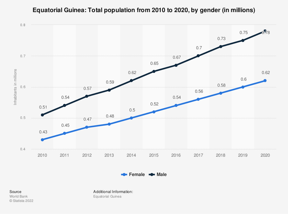 Statistic: Equatorial Guinea: Total population from 2008 to 2018, by gender (in millions) | Statista