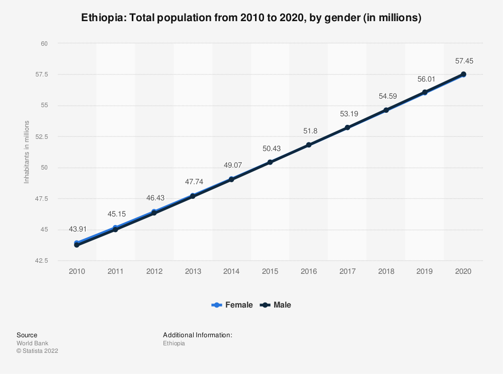 Statistic: Ethiopia: Total population from 2007 to 2017, by gender (in millions) | Statista