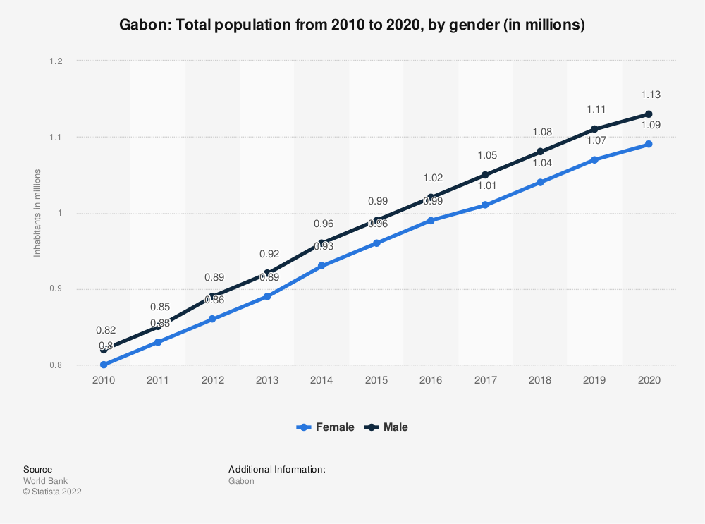 Statistic: Gabon: Total population from 2007 to 2017, by gender (in millions) | Statista