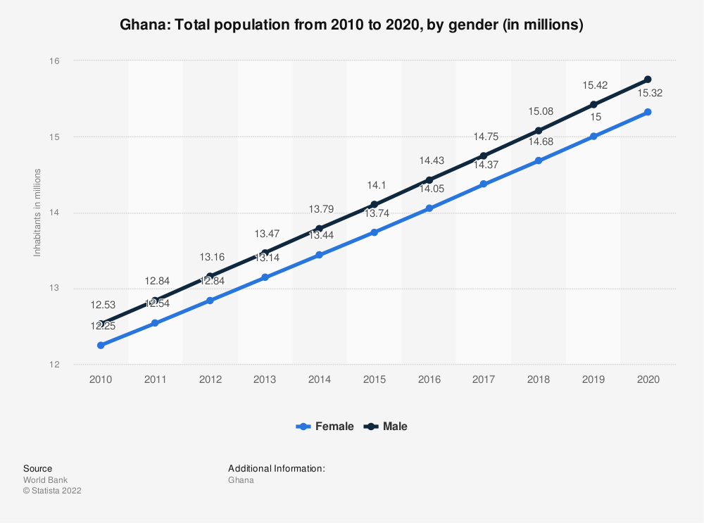 Statistic: Ghana: Total population from 2007 to 2017, by gender (in millions) | Statista