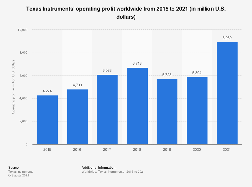 Statistic: Texas Instruments' operating profit worldwide from 2015 to 2020 (in million U.S. dollars) | Statista