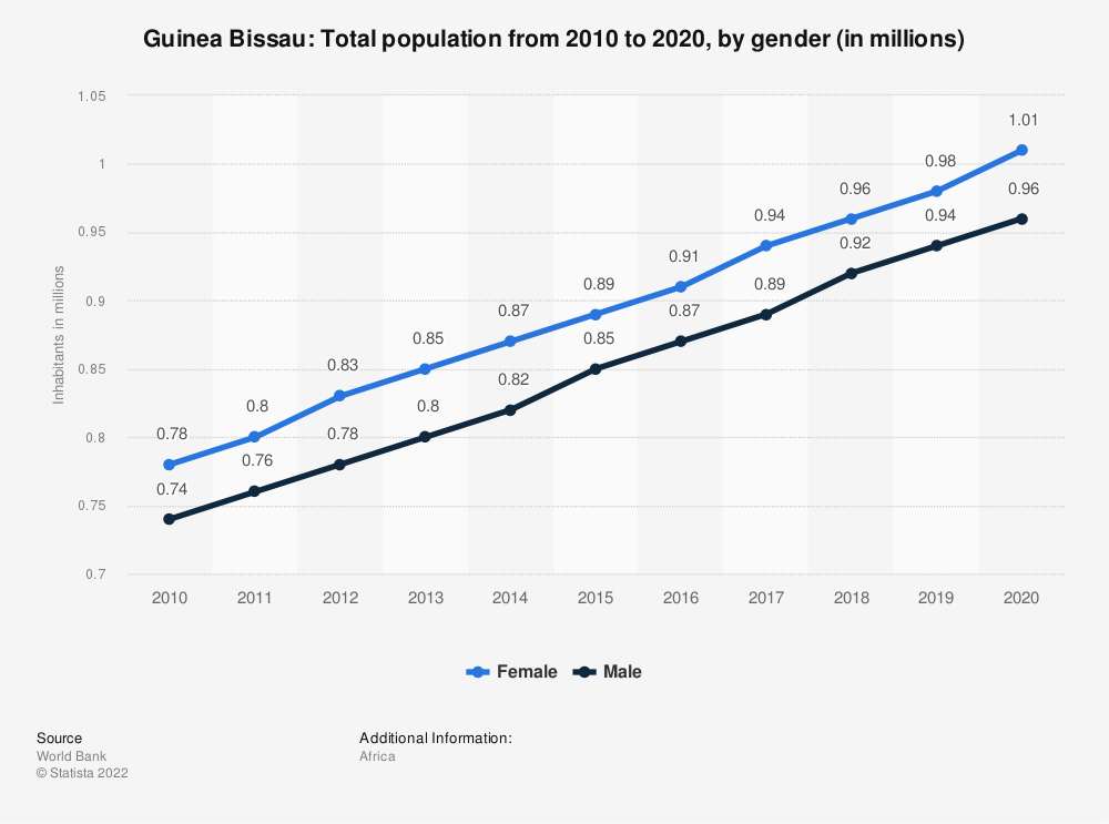 Statistic: Guinea Bissau: Total population from 2007 to 2017, by gender (in millions) | Statista