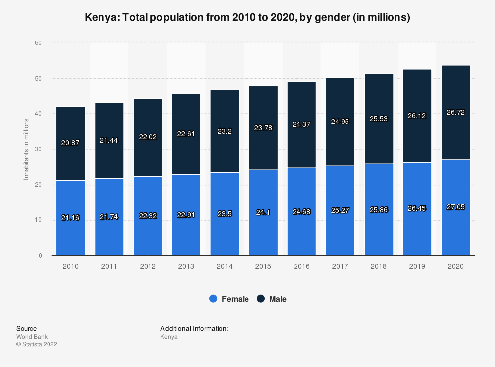 Statistic: Kenya: Total population from 2007 to 2017, by gender (in millions) | Statista