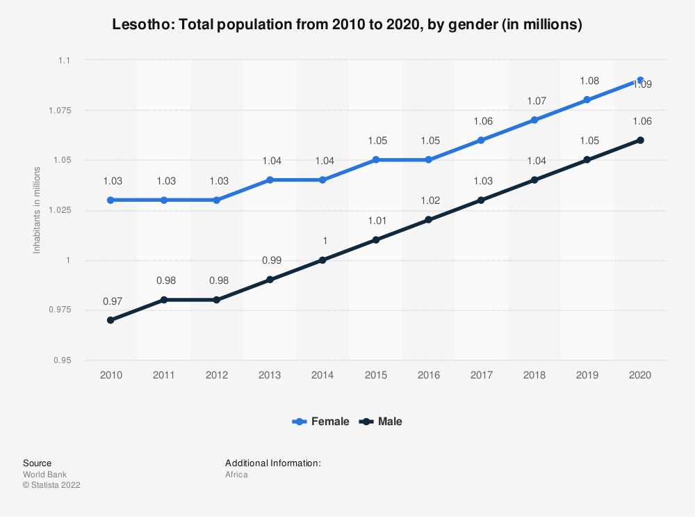 Statistic: Lesotho: Total population from 2008 to 2018, by gender (in millions) | Statista