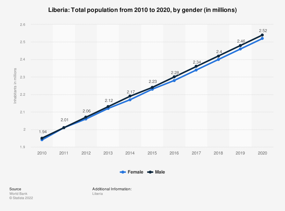 Statistic: Liberia: Total population from 2007 to 2017, by gender (in millions) | Statista