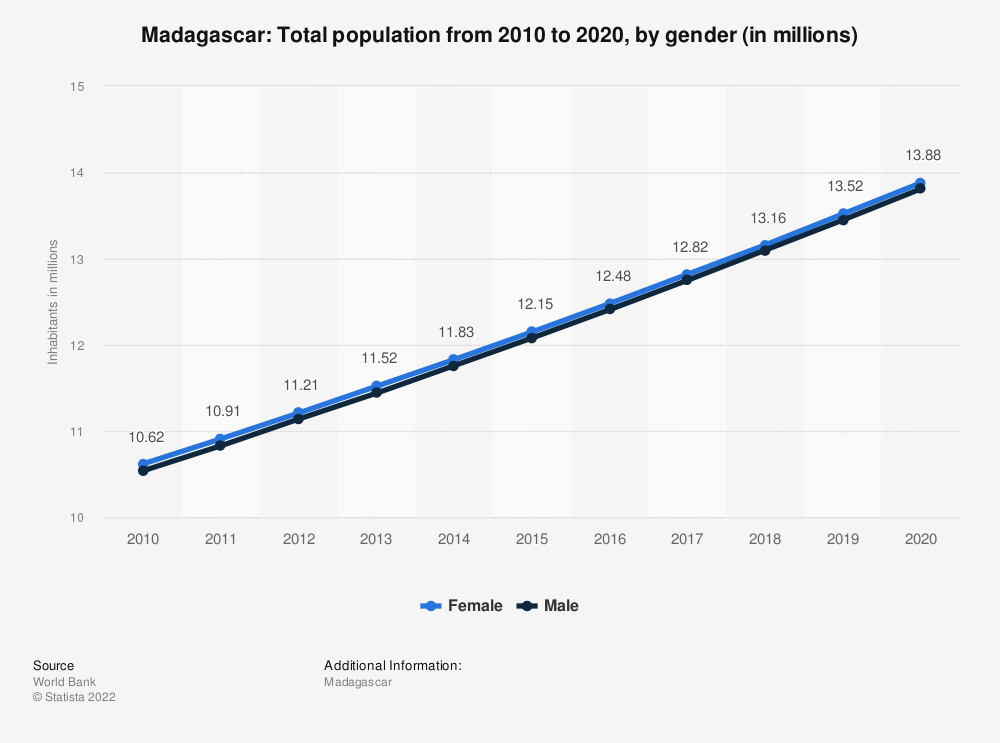 Statistic: Madagascar: Total population from 2009 to 2019, by gender (in millions) | Statista