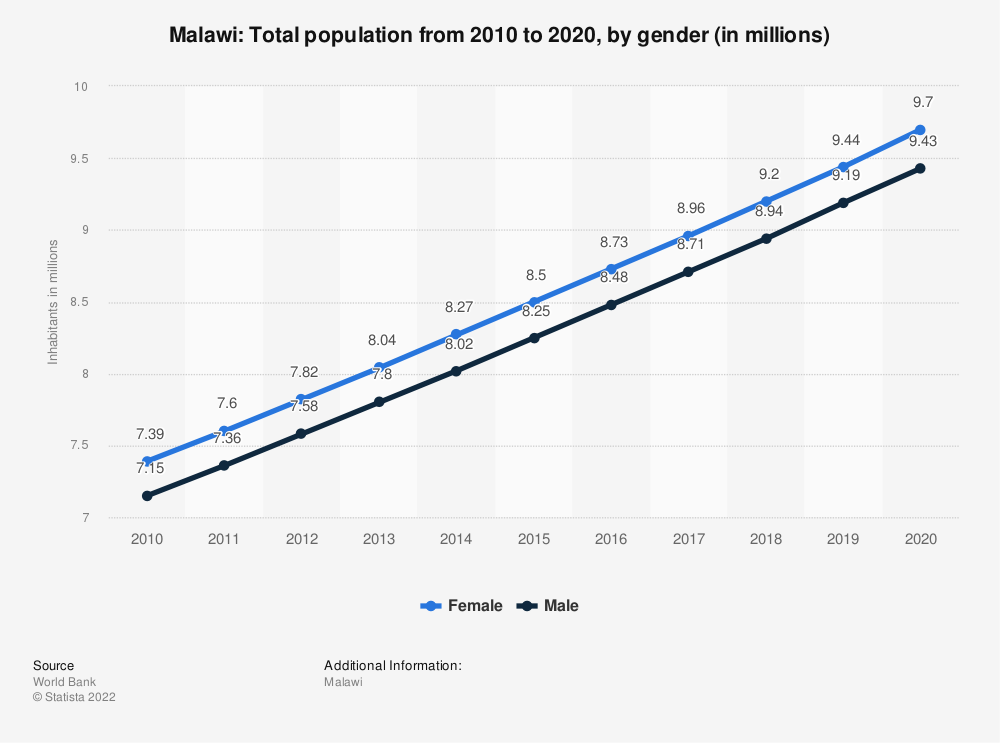 Statistic: Malawi: Total population from 2007 to 2017, by gender (in millions) | Statista