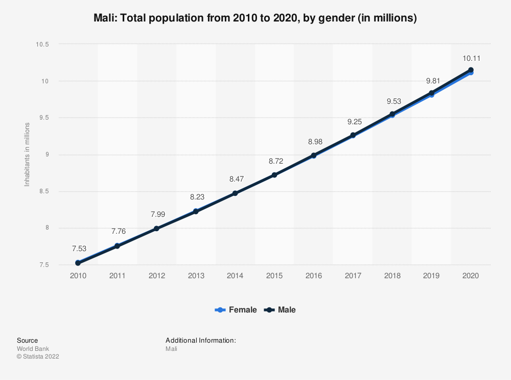 Statistic: Mali: Total population from 2007 to 2017, by gender (in millions) | Statista