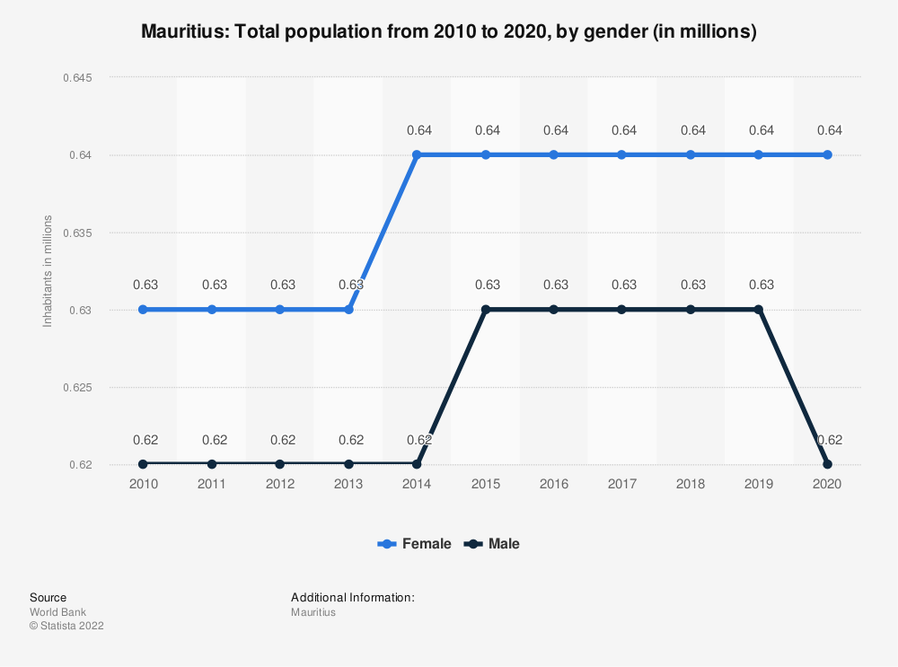 Statistic: Mauritius: Total population from 2007 to 2017, by gender (in millions) | Statista