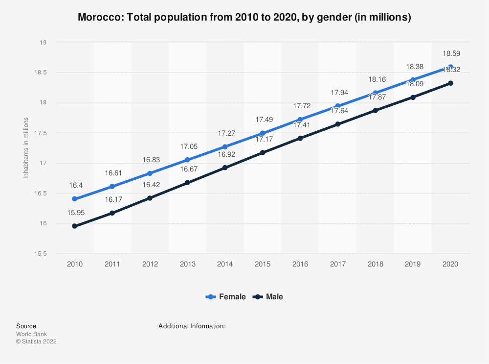 Statistic: Morocco: Total population from 2007 to 2017, by gender (in millions) | Statista